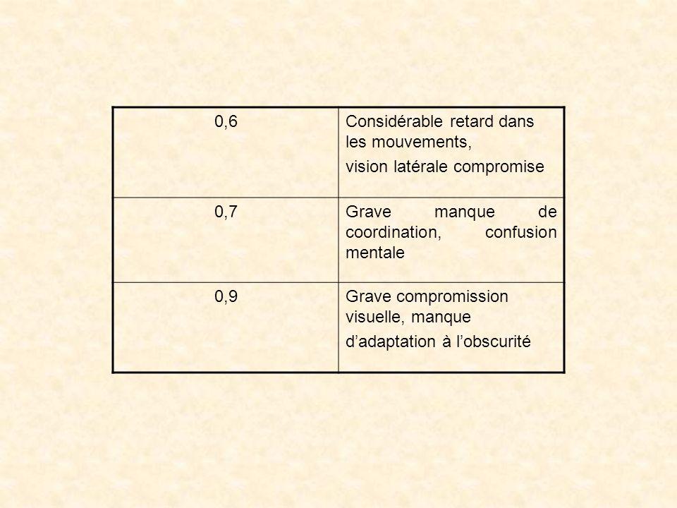 0,6Considérable retard dans les mouvements, vision latérale compromise 0,7Grave manque de coordination, confusion mentale 0,9Grave compromission visuelle, manque dadaptation à lobscurité
