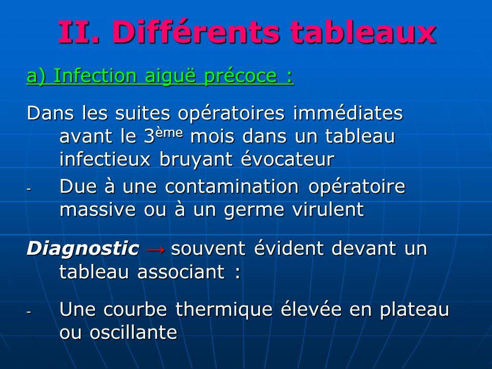II. Différents tableaux a) Infection aiguë précoce : Dans les suites opératoires immédiates avant le 3 ème mois dans un tableau infectieux bruyant évo