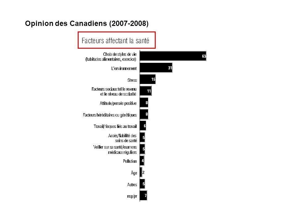 Opinion des Canadiens (2007-2008)