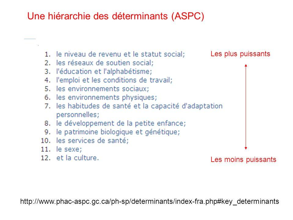 http://www.phac-aspc.gc.ca/ph-sp/determinants/index-fra.php#key_determinants Une hiérarchie des déterminants (ASPC) Les plus puissants Les moins puiss
