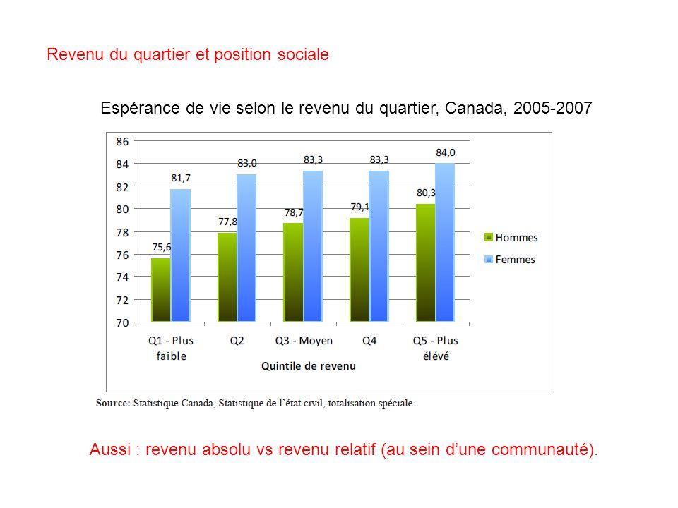 Revenu du quartier et position sociale Aussi : revenu absolu vs revenu relatif (au sein dune communauté). Espérance de vie selon le revenu du quartier