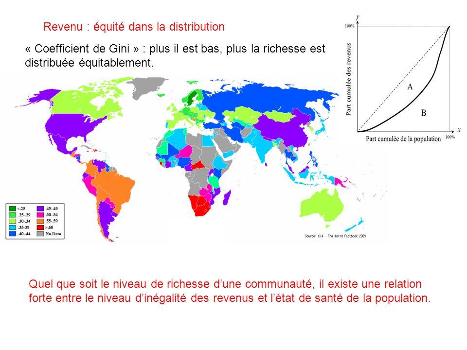 Revenu : équité dans la distribution Quel que soit le niveau de richesse dune communauté, il existe une relation forte entre le niveau dinégalité des