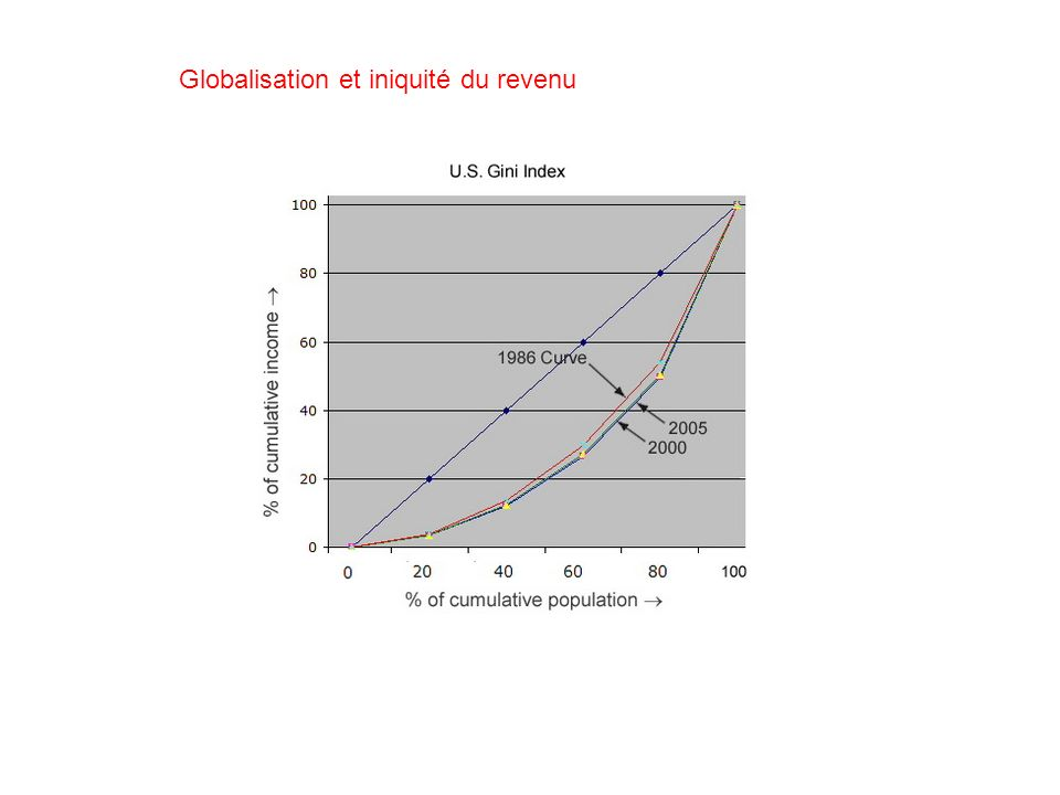 Globalisation et iniquité du revenu