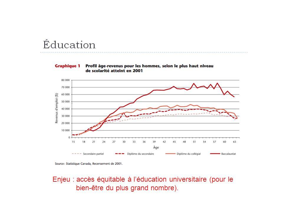 Enjeu : accès équitable à léducation universitaire (pour le bien-être du plus grand nombre).