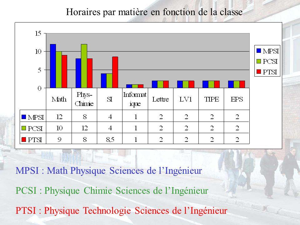 Horaires par matière en fonction de la classe MPSI : Math Physique Sciences de lIngénieur PCSI : Physique Chimie Sciences de lIngénieur PTSI : Physique Technologie Sciences de lIngénieur