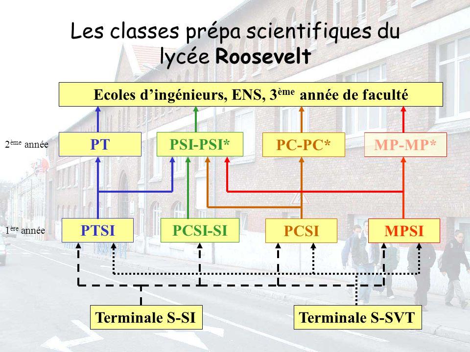 Les classes prépa scientifiques du lycée Roosevelt Terminale S-SVTTerminale S-SI PCSI-SI PCSI PTSI MPSI Ecoles dingénieurs, ENS, 3 ème année de faculté 1 ère année PSI-PSI* PC-PC* PT MP-MP* 2 ème année