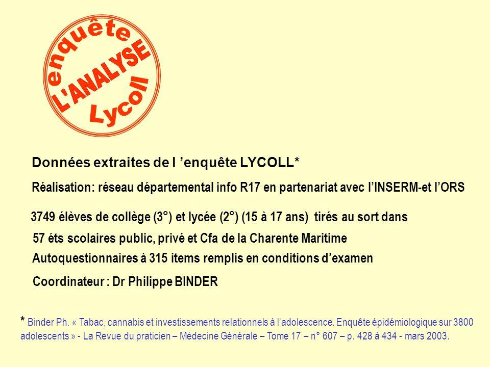57 éts scolaires public, privé et Cfa de la Charente Maritime 3749 élèves de collège (3°) et lycée (2°) (15 à 17 ans) tirés au sort dans Données extraites de l enquête LYCOLL* Réalisation: réseau départemental info R17 en partenariat avec lINSERM-et lORS Autoquestionnaires à 315 items remplis en conditions dexamen Coordinateur : Dr Philippe BINDER * Binder Ph.