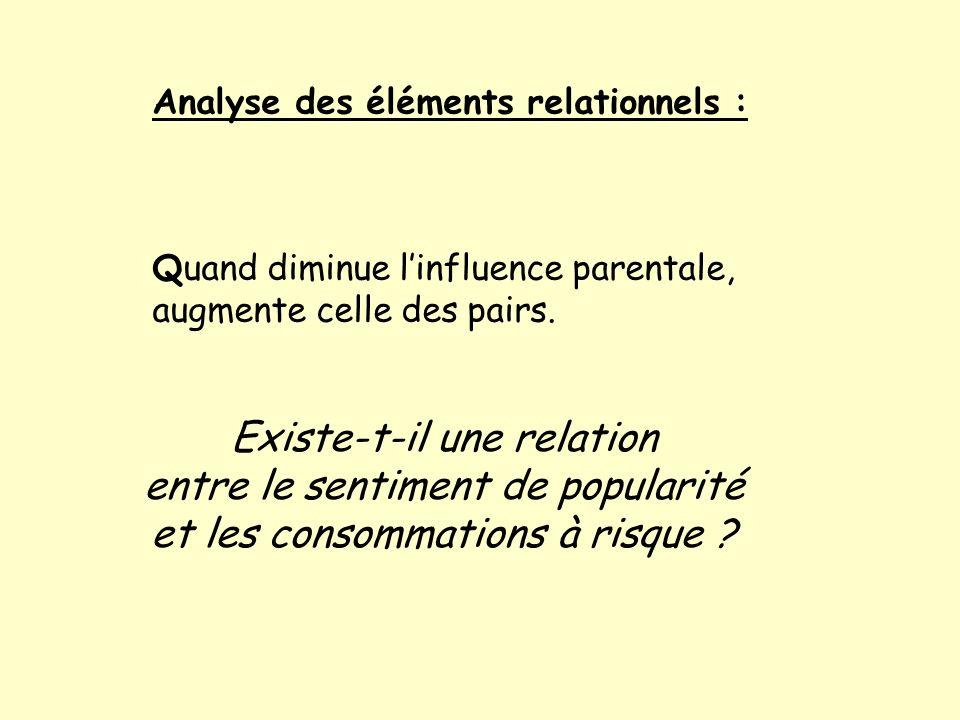 Analyse des éléments relationnels : Quand diminue linfluence parentale, augmente celle des pairs.