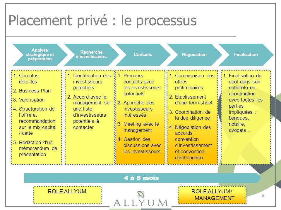 Placement privé : le processus 6 Analyse stratégique et préparation Recherche dinvestisseurs ContactsNégociationFinalisation 1.Comptes détaillés 2.Bus