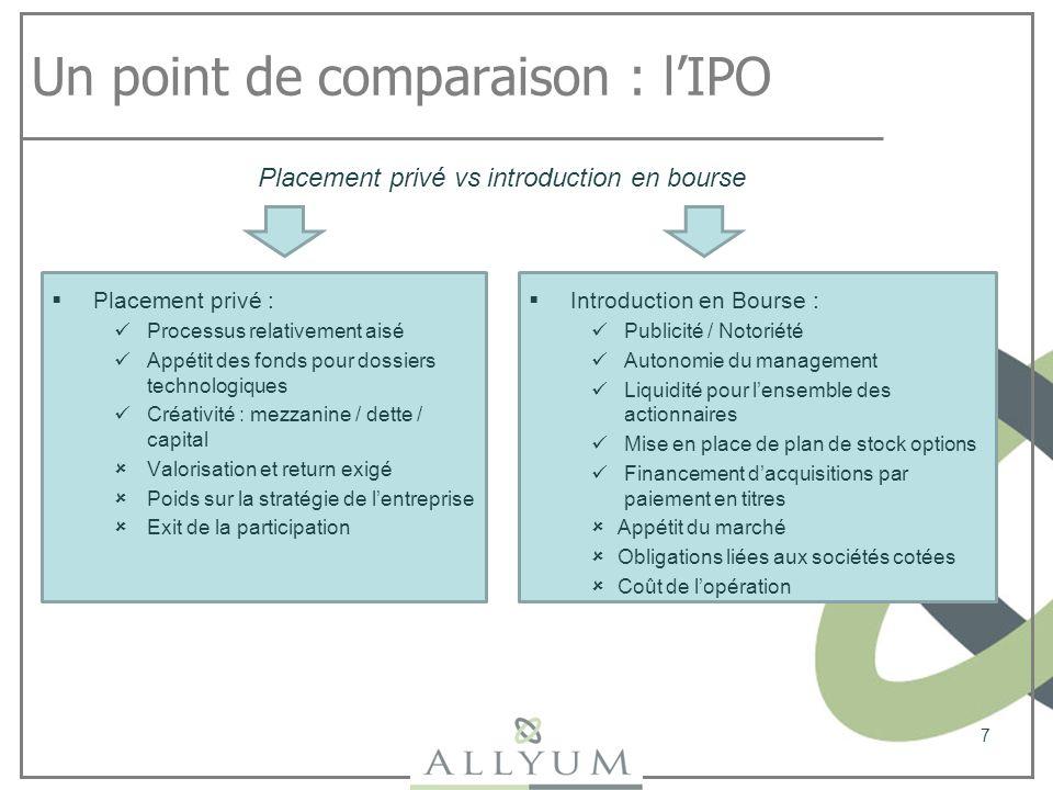 Un point de comparaison : lIPO Placement privé : Processus relativement aisé Appétit des fonds pour dossiers technologiques Créativité : mezzanine / d