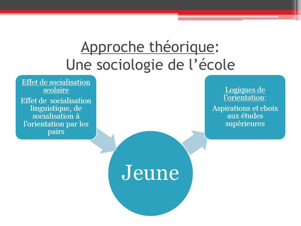 Approche théorique: Une sociologie de lécole Jeune Effet de socialisation scolaire Effet de socialisation linguistique, de socialisation à lorientatio