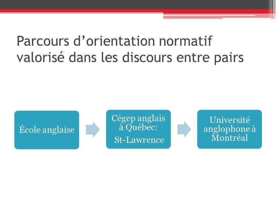 Parcours dorientation normatif valorisé dans les discours entre pairs École anglaise Cégep anglais à Québec: St-Lawrence Université anglophone à Montr