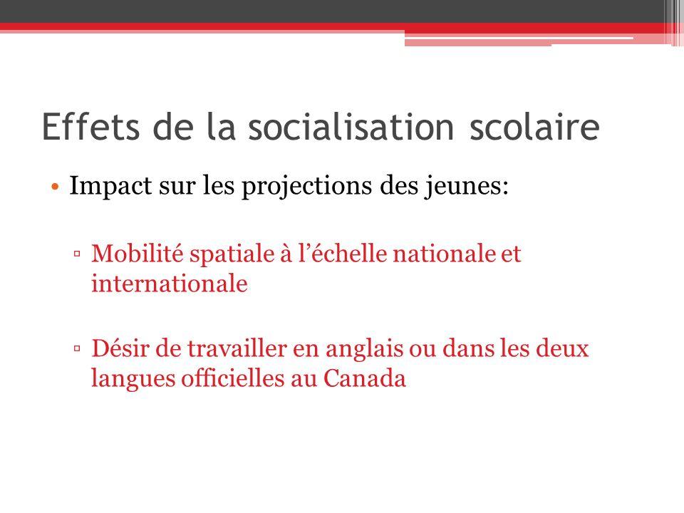 Effets de la socialisation scolaire Impact sur les projections des jeunes: Mobilité spatiale à léchelle nationale et internationale Désir de travailler en anglais ou dans les deux langues officielles au Canada