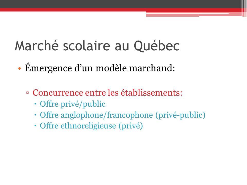 Marché scolaire au Québec Émergence dun modèle marchand: Concurrence entre les établissements: Offre privé/public Offre anglophone/francophone (privé-public) Offre ethnoreligieuse (privé)