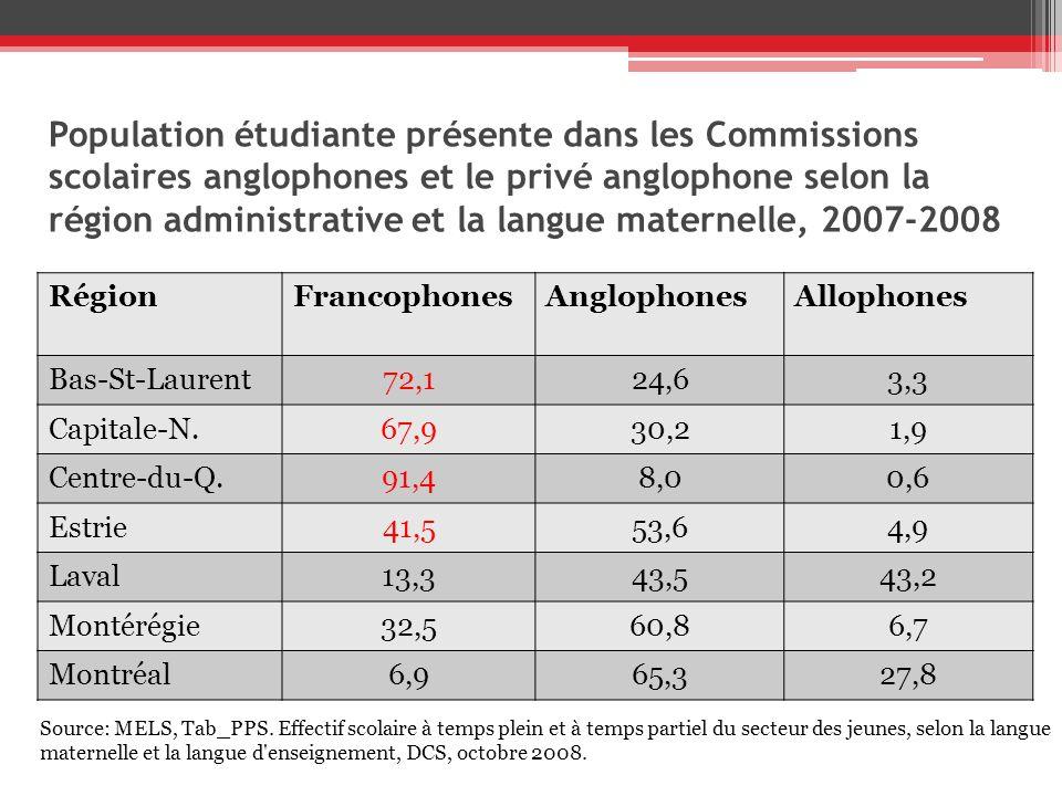 Population étudiante présente dans les Commissions scolaires anglophones et le privé anglophone selon la région administrative et la langue maternelle, 2007-2008 Région administrati ve Bas-St-Laurent RégionFrancophonesAnglophonesAllophones Bas-St-Laurent72,124,63,3 Capitale-N.67,930,21,9 Centre-du-Q.91,48,00,6 Estrie41,553,64,9 Laval13,343,543,2 Montérégie32,560,86,7 Montréal6,965,327,8 Source: MELS, Tab_PPS.