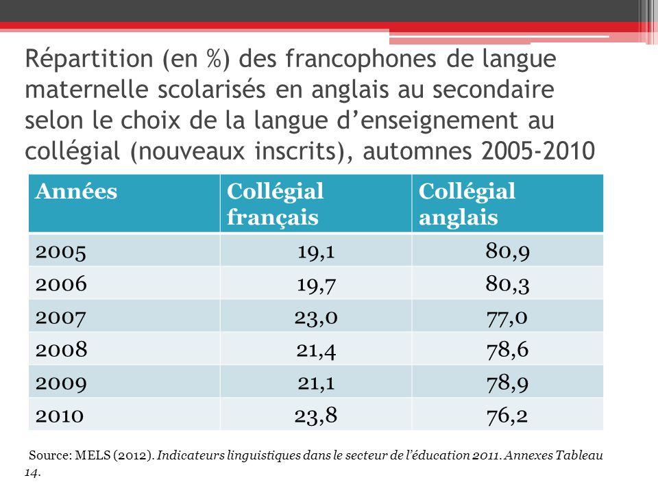 Répartition (en %) des francophones de langue maternelle scolarisés en anglais au secondaire selon le choix de la langue denseignement au collégial (nouveaux inscrits), automnes 2005-2010 AnnéesCollégial français Collégial anglais 200519,180,9 200619,780,3 200723,077,0 200821,478,6 200921,178,9 201023,876,2 Source: MELS (2012).