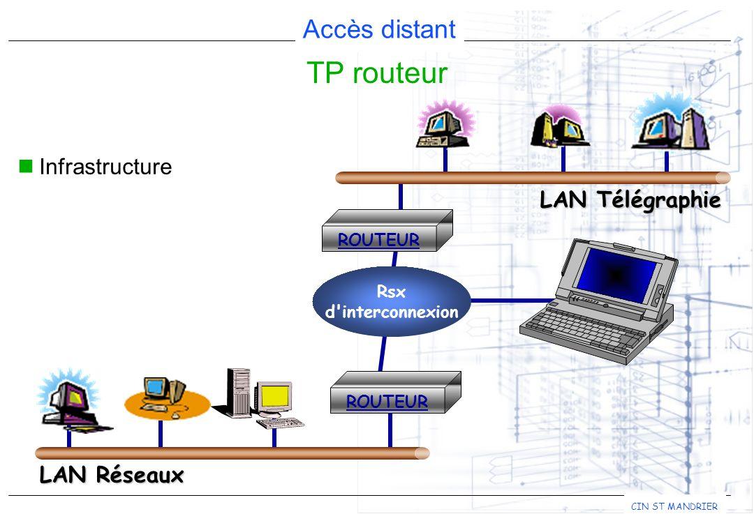 Accès distant CIN ST MANDRIER ROUTEUR Rsx d'interconnexion ROUTEUR TP routeur Infrastructure LAN Télégraphie LAN Réseaux