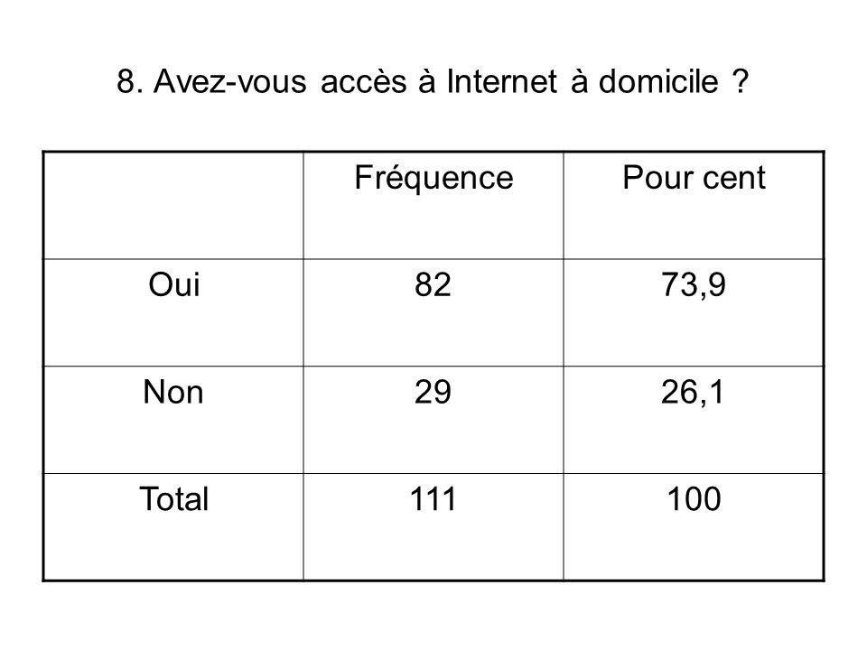 8. Avez-vous accès à Internet à domicile FréquencePour cent Oui8273,9 Non2926,1 Total111100