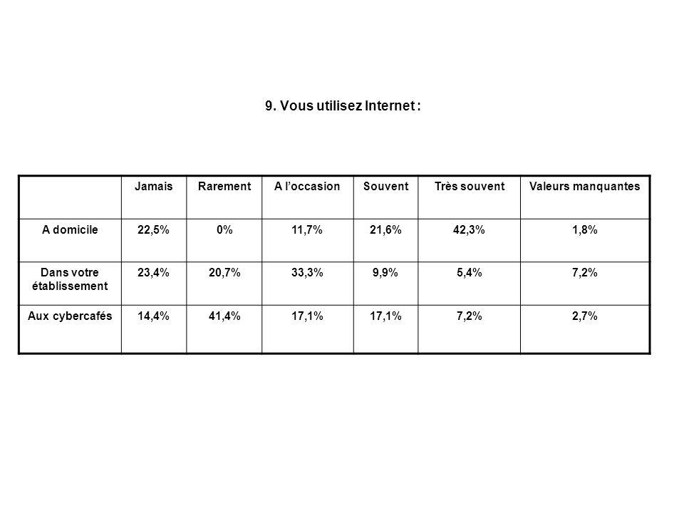 9. Vous utilisez Internet : JamaisRarementA loccasionSouventTrès souventValeurs manquantes A domicile22,5%0%11,7%21,6%42,3%1,8% Dans votre établisseme