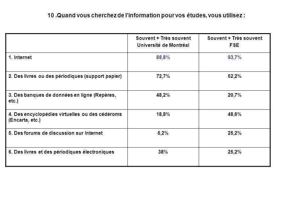 10.Quand vous cherchez de linformation pour vos études, vous utilisez : Souvent + Très souvent Université de Montréal Souvent + Très souvent FSE 1.