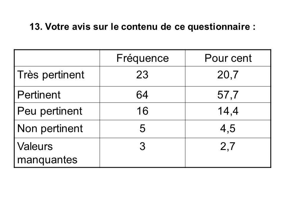 13. Votre avis sur le contenu de ce questionnaire : FréquencePour cent Très pertinent2320,7 Pertinent6457,7 Peu pertinent1614,4 Non pertinent54,5 Vale