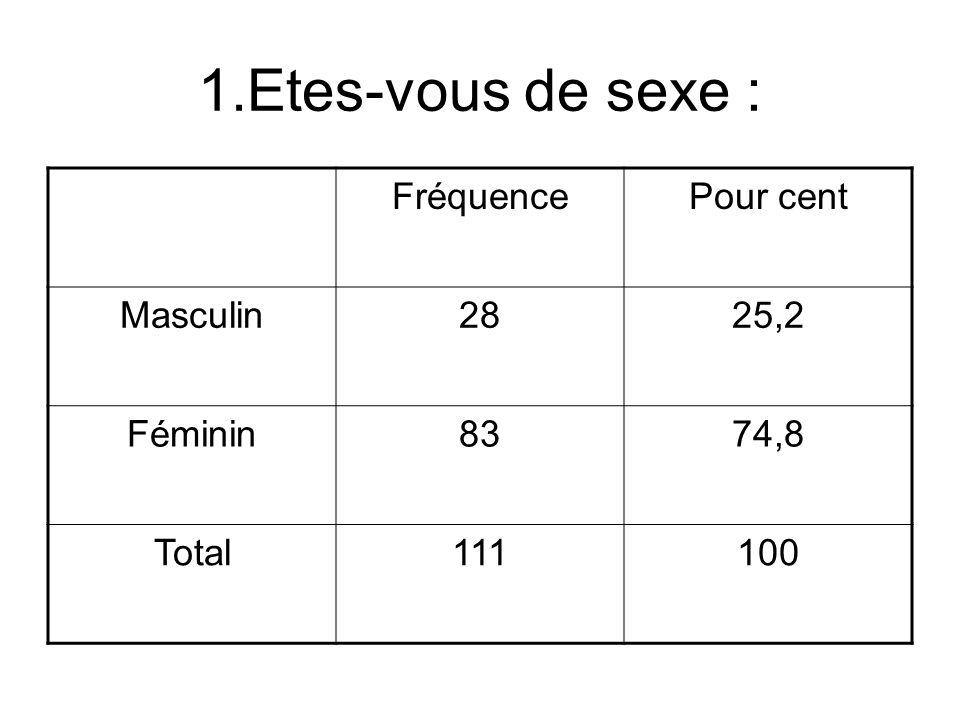 1.Etes-vous de sexe : FréquencePour cent Masculin2825,2 Féminin8374,8 Total111100