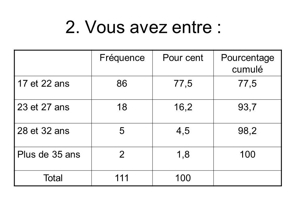 2. Vous avez entre : FréquencePour centPourcentage cumulé 17 et 22 ans8677,5 23 et 27 ans1816,293,7 28 et 32 ans54,598,2 Plus de 35 ans21,8100 Total11