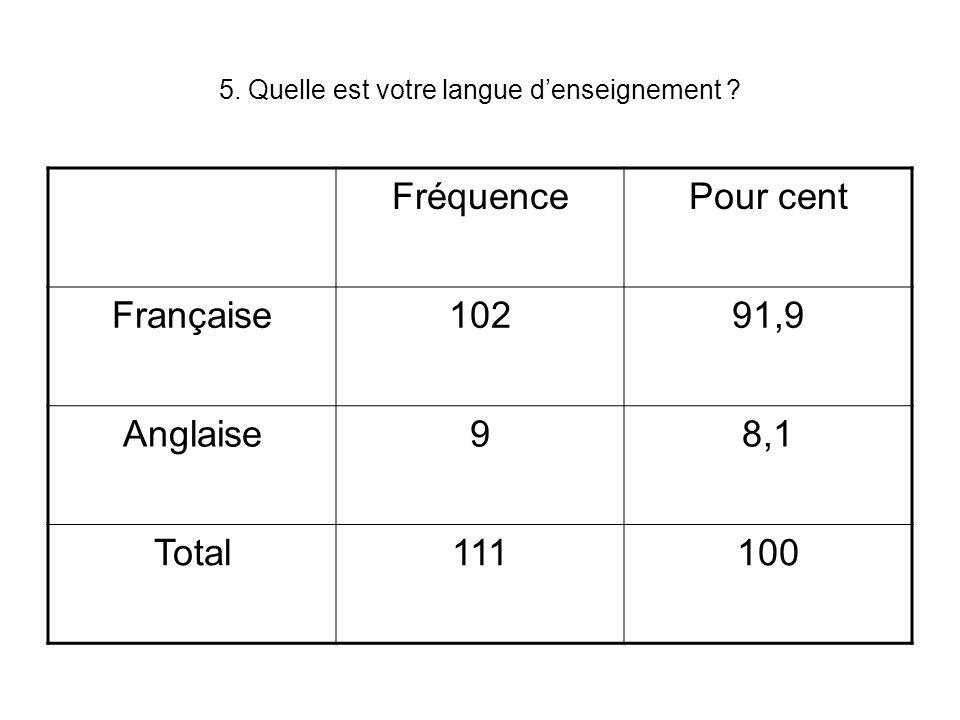 5. Quelle est votre langue denseignement .
