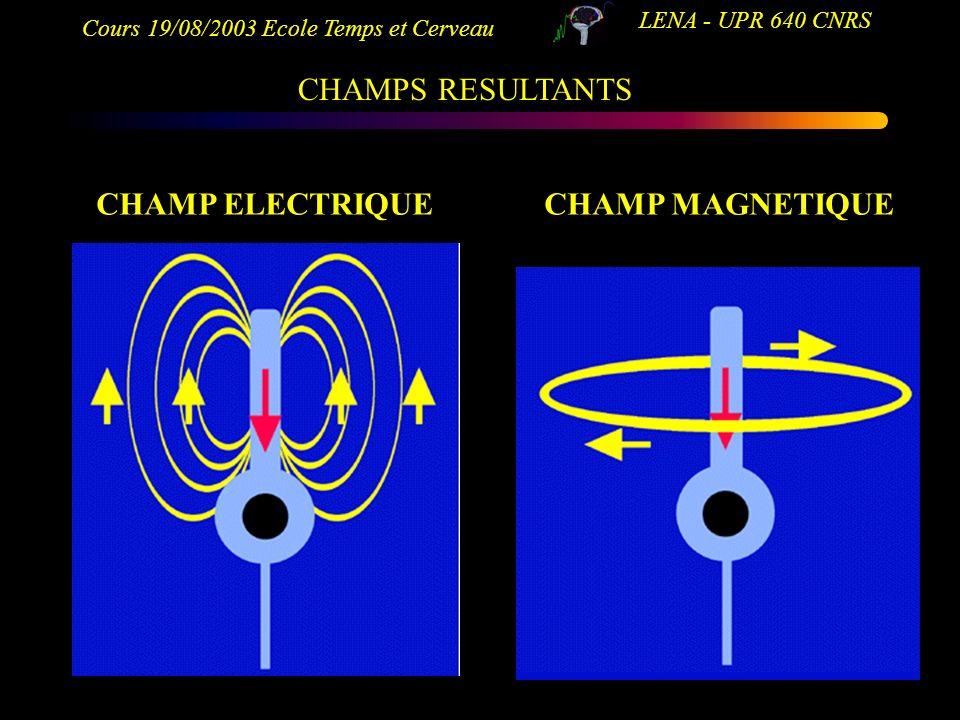 Cours 19/08/2003 Ecole Temps et Cerveau LENA - UPR 640 CNRS CHAMP ELECTRIQUECHAMP MAGNETIQUE CHAMPS RESULTANTS