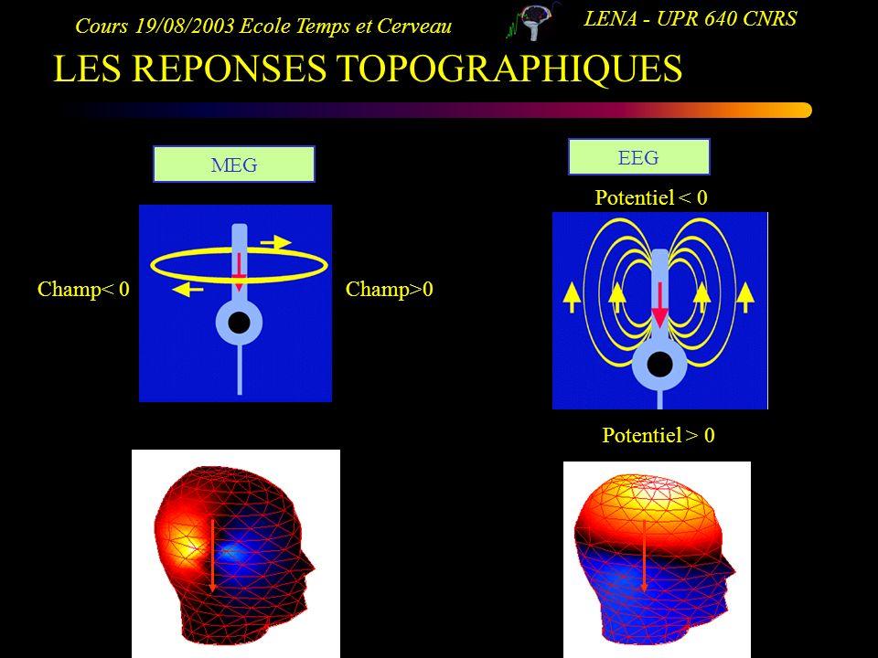 Cours 19/08/2003 Ecole Temps et Cerveau LENA - UPR 640 CNRS LES REPONSES TOPOGRAPHIQUES MEG EEG Potentiel < 0 Potentiel > 0 Champ>0Champ< 0