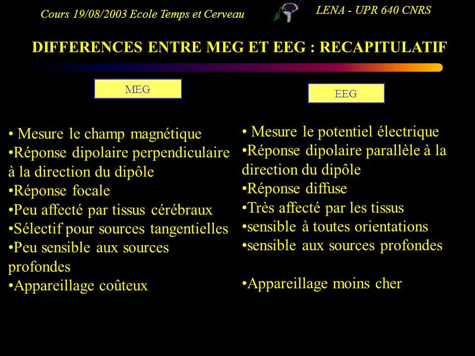 Cours 19/08/2003 Ecole Temps et Cerveau LENA - UPR 640 CNRS DIFFERENCES ENTRE MEG ET EEG : RECAPITULATIF MEG EEG Mesure le champ magnétique Réponse di