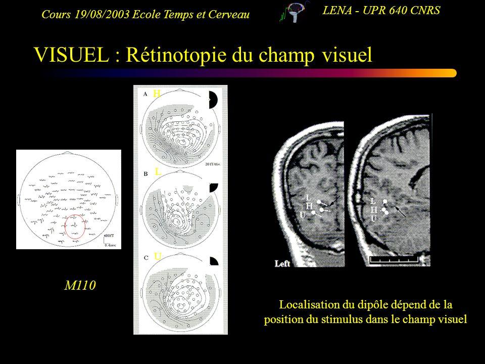Cours 19/08/2003 Ecole Temps et Cerveau LENA - UPR 640 CNRS VISUEL : Rétinotopie du champ visuel M110 Localisation du dipôle dépend de la position du