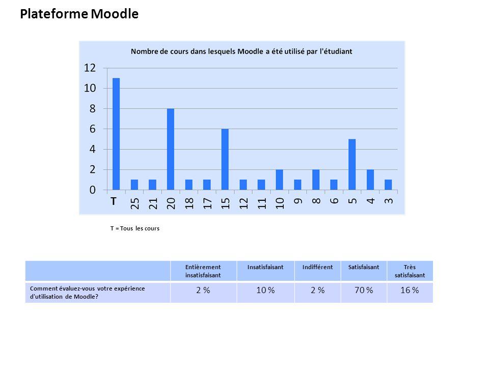 Plateforme Moodle T T = Tous les cours Entièrement insatisfaisant InsatisfaisantIndifférentSatisfaisantTrès satisfaisant Comment évaluez-vous votre expérience d utilisation de Moodle.