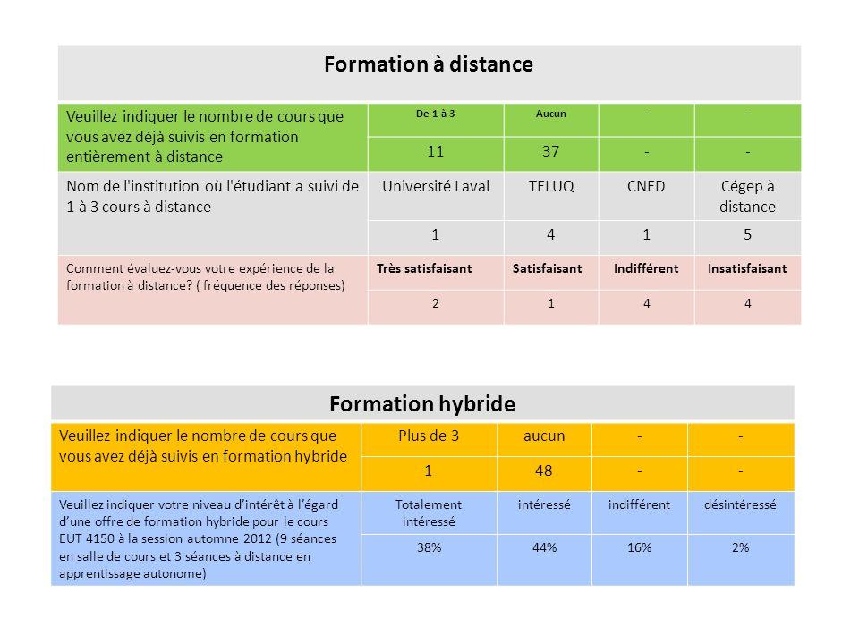 Formation à distance Veuillez indiquer le nombre de cours que vous avez déjà suivis en formation entièrement à distance De 1 à 3Aucun-- 1137-- Nom de l institution où l étudiant a suivi de 1 à 3 cours à distance Université LavalTELUQCNEDCégep à distance 1415 Comment évaluez-vous votre expérience de la formation à distance.