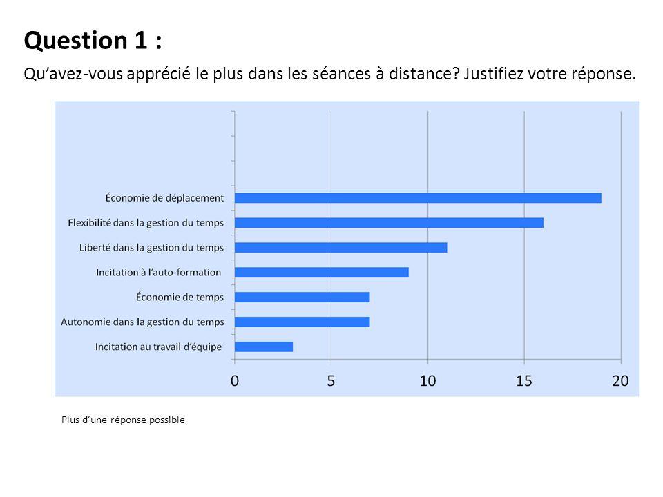 Question 1 : Quavez-vous apprécié le plus dans les séances à distance.