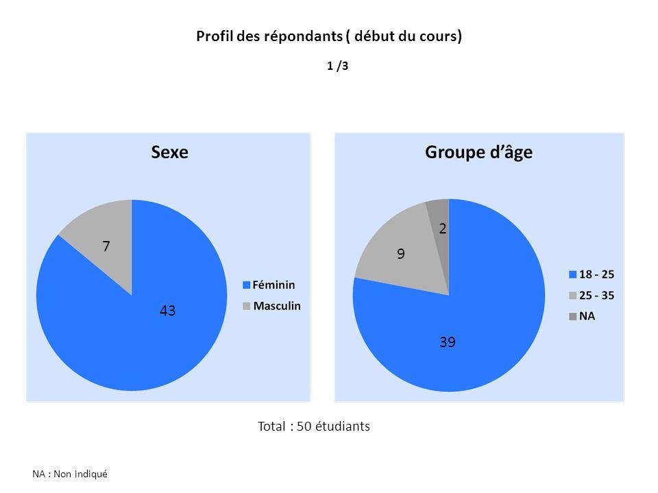 NA : Non indiqué Profil des répondants ( début du cours) 1 /3 43 7 39 9 2 Total : 50 étudiants