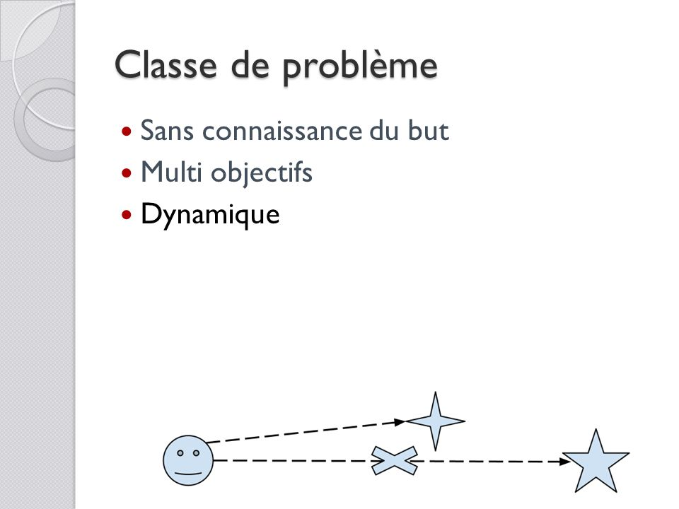 Classe de problème Sans connaissance du but Multi objectifs Dynamique