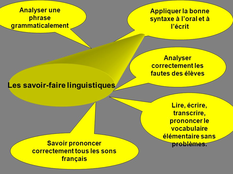 Savoir prononcer correctement tous les sons français Lire, écrire, transcrire, prononcer le vocabulaire élémentaire sans problèmes. Appliquer la bonne