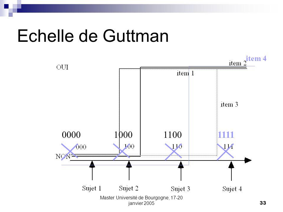 Master Université de Bourgogne, 17-20 janvier 200533 Echelle de Guttman item 4 0000100011001111