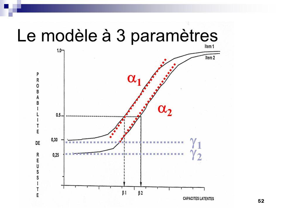 Master Université de Bourgogne, 17-20 janvier 200552 Le modèle à 3 paramètres 1 2 1 2