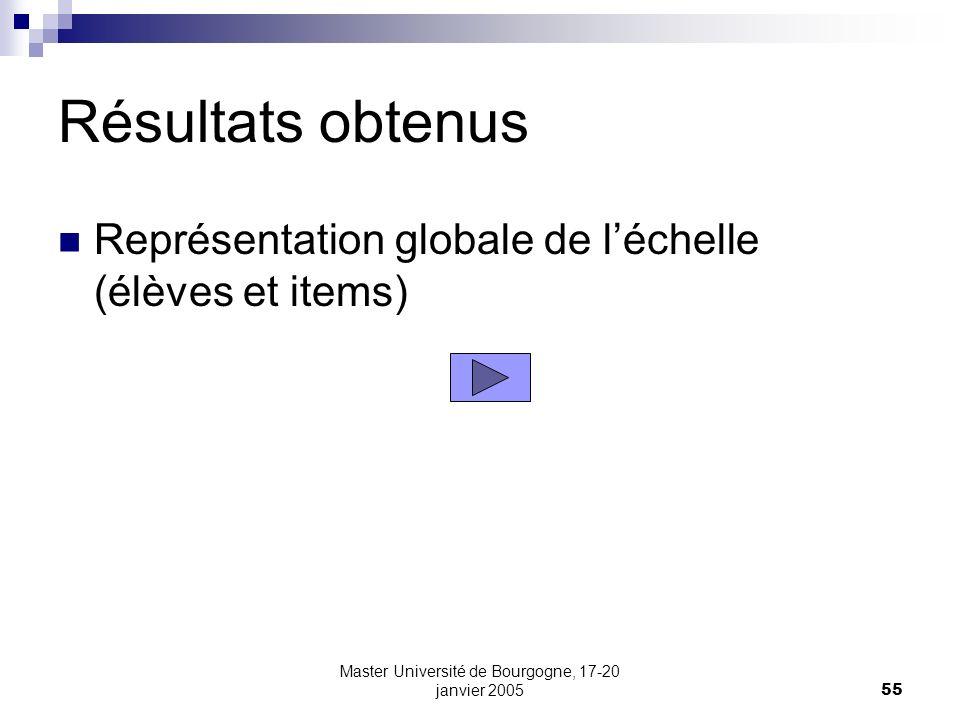 Master Université de Bourgogne, 17-20 janvier 200555 Résultats obtenus Représentation globale de léchelle (élèves et items)