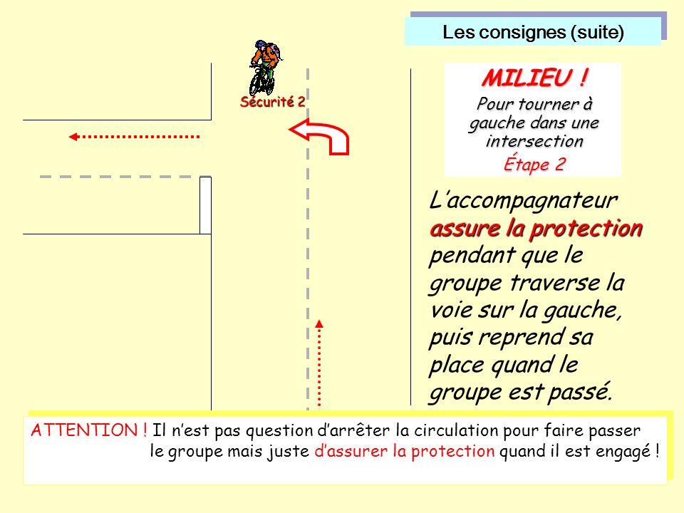 Les consignes (suite) Les consignes (suite) assure la protection Laccompagnateur assure la protection pendant que le groupe traverse la voie sur la gauche, puis reprend sa place quand le groupe est passé.