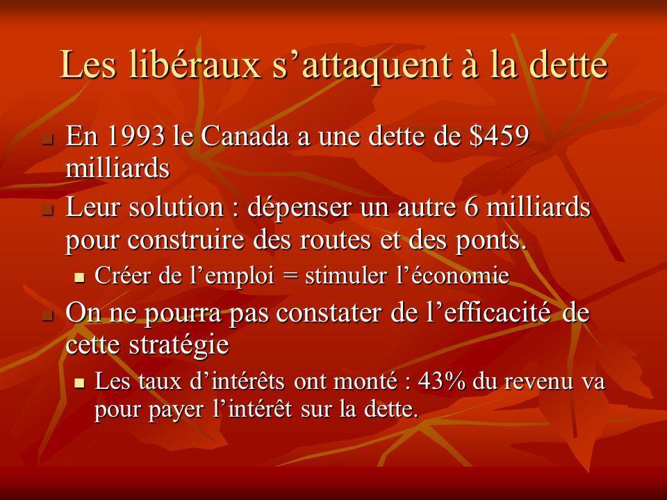Les libéraux sattaquent à la dette En 1993 le Canada a une dette de $459 milliards En 1993 le Canada a une dette de $459 milliards Leur solution : dépenser un autre 6 milliards pour construire des routes et des ponts.