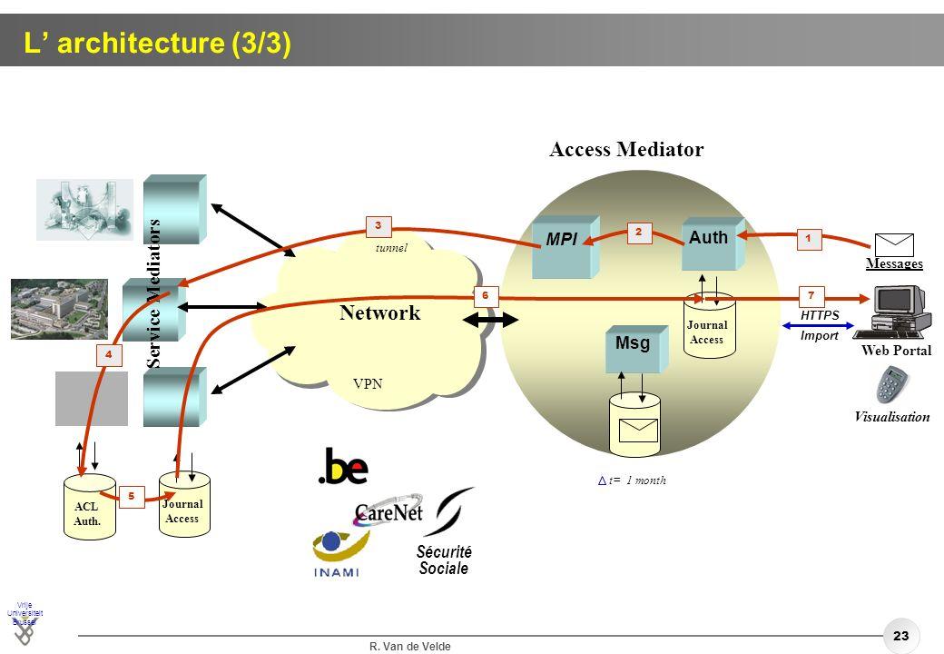 Vrije Universiteit Brussel R. Van de Velde 23 L architecture (3/3) tunnel VPN MPI t= 1 month Access Mediator Auth Journal Access Messages HTTPS Import