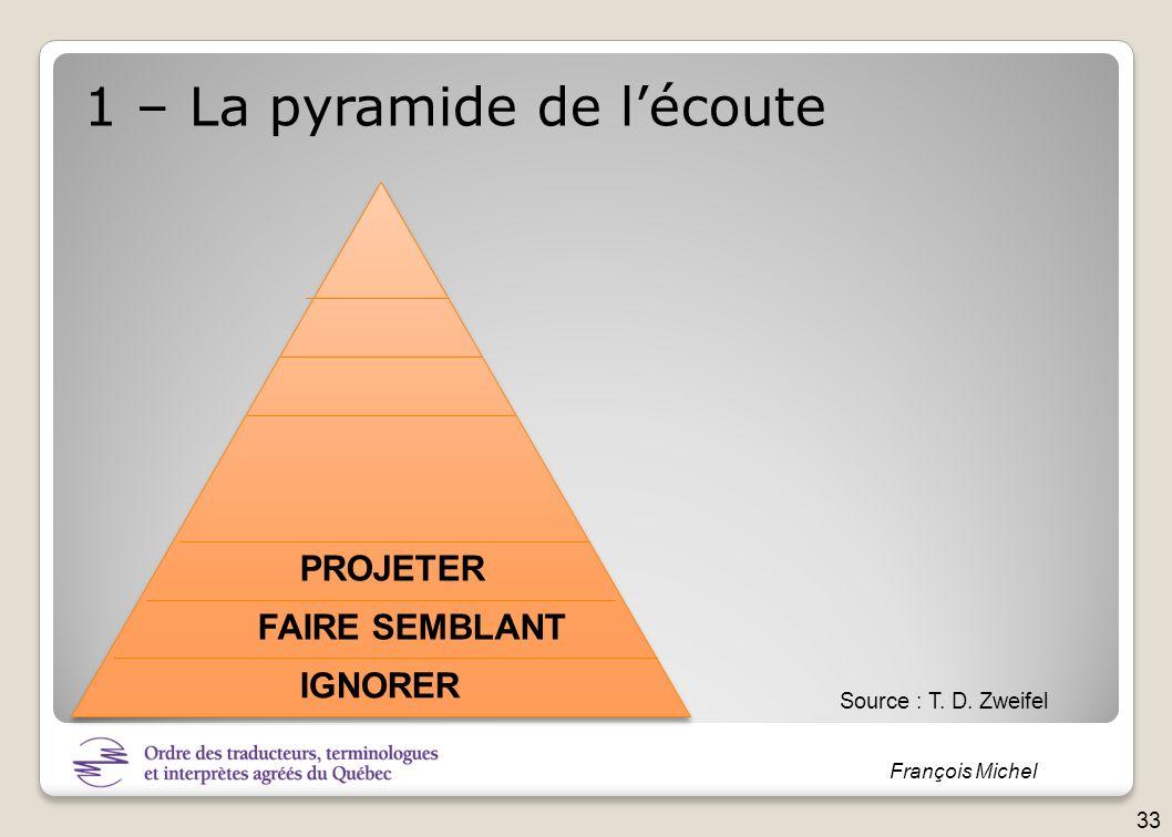 François Michel IGNORER FAIRE SEMBLANT PROJETER 1 – La pyramide de lécoute Source : T. D. Zweifel 33