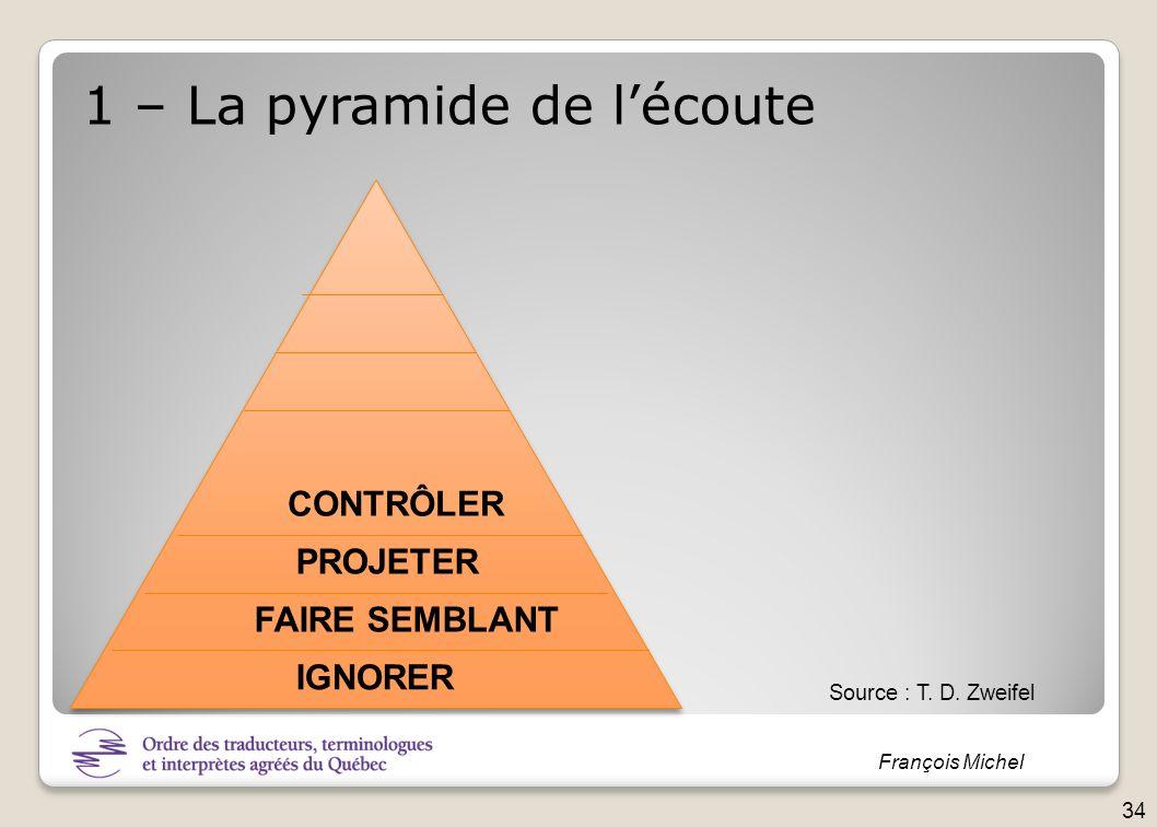 François Michel IGNORER FAIRE SEMBLANT PROJETER CONTRÔLER 1 – La pyramide de lécoute Source : T. D. Zweifel 34