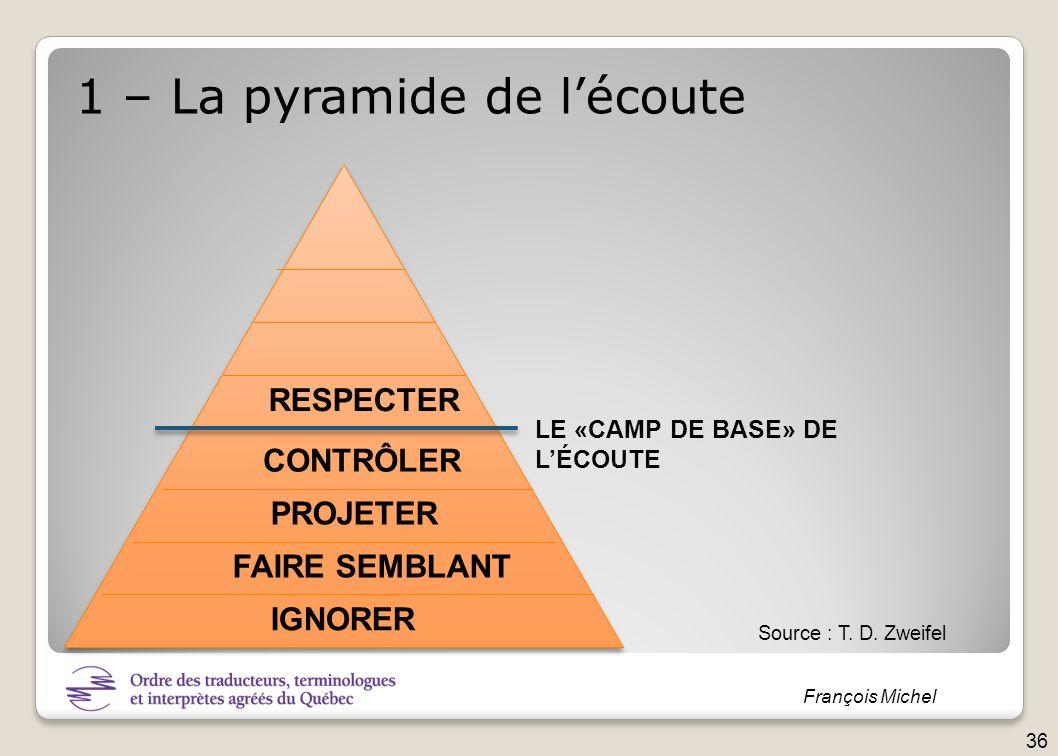 François Michel IGNORER FAIRE SEMBLANT PROJETER CONTRÔLER RESPECTER 1 – La pyramide de lécoute Source : T. D. Zweifel 36 LE «CAMP DE BASE» DE LÉCOUTE