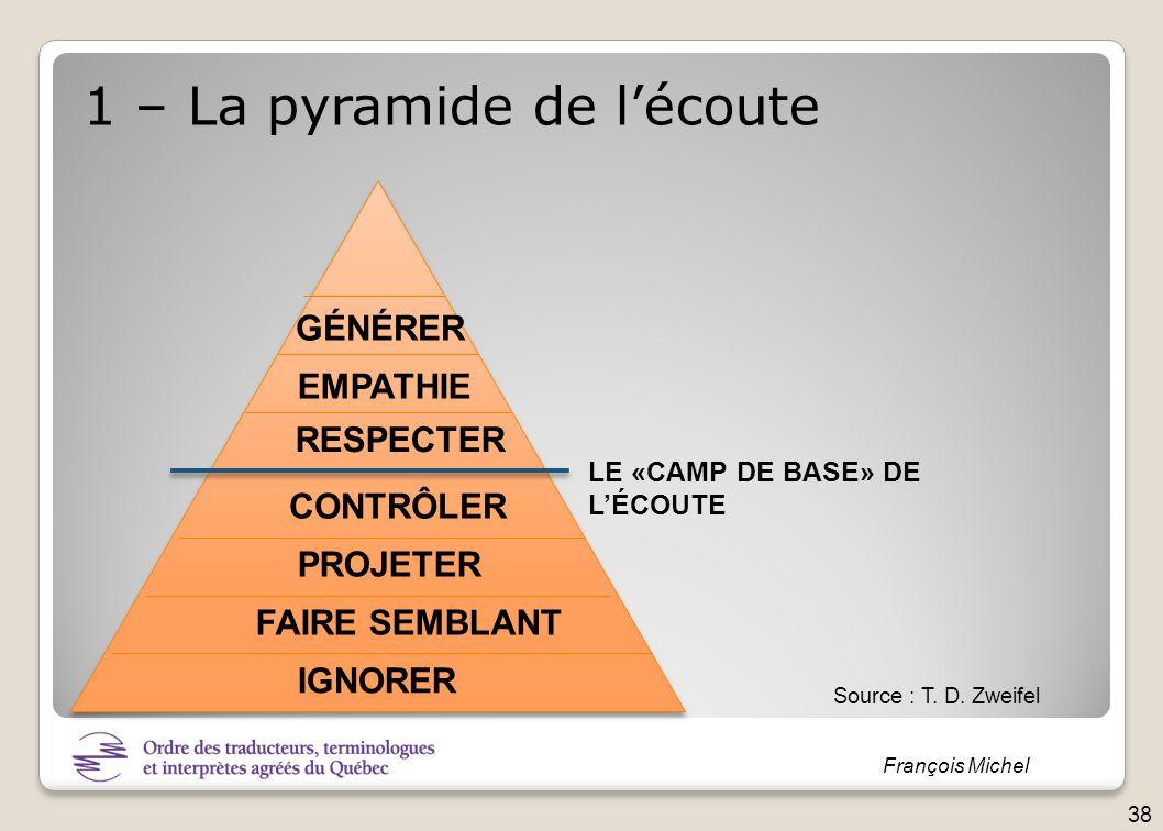 François Michel IGNORER FAIRE SEMBLANT PROJETER CONTRÔLER RESPECTER EMPATHIE GÉNÉRER 1 – La pyramide de lécoute Source : T. D. Zweifel 38 LE «CAMP DE