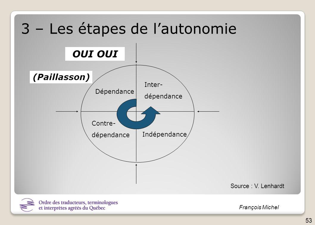 François Michel 3 – Les étapes de lautonomie Dépendance Contre- dépendance Inter- dépendance Indépendance (Paillasson) OUI Source : V. Lenhardt 53