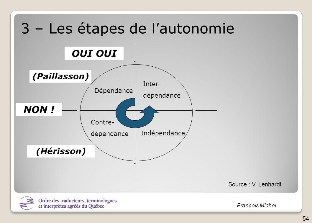 François Michel 3 – Les étapes de lautonomie Dépendance Contre- dépendance Inter- dépendance Indépendance (Paillasson) (Hérisson) NON ! OUI Source : V